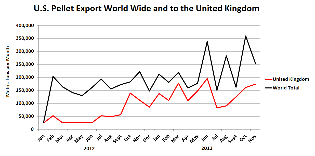 US Pellet Export WorldWide and UK