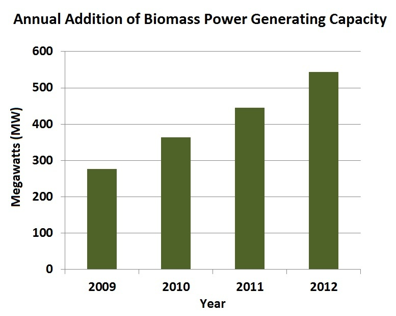 Added Biomass Generation Capacity
