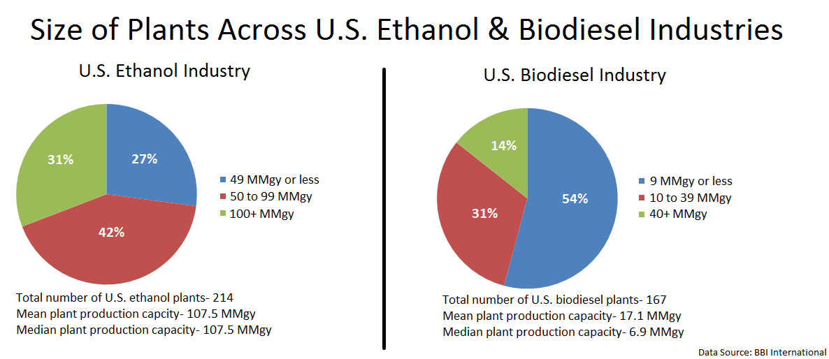 Size of US Ethano & Biodiesel Plants