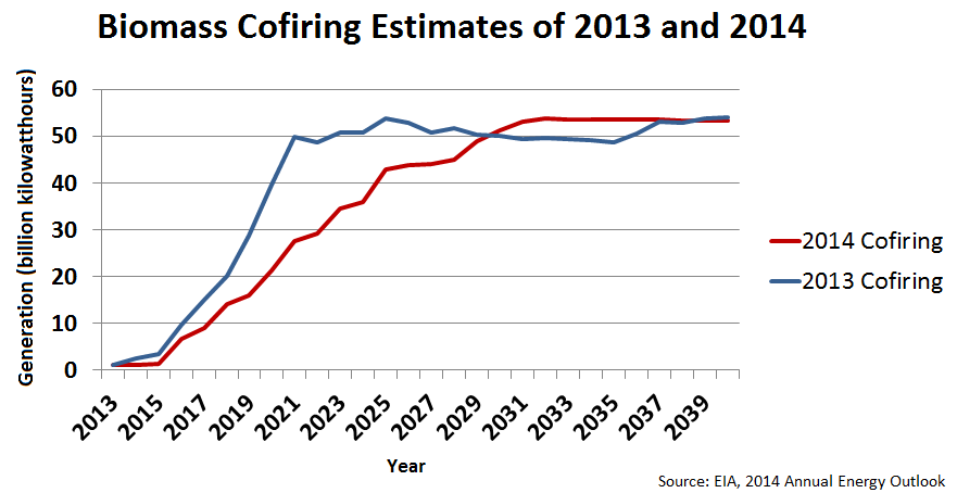 Cofiring Estimates 2013 to 2014