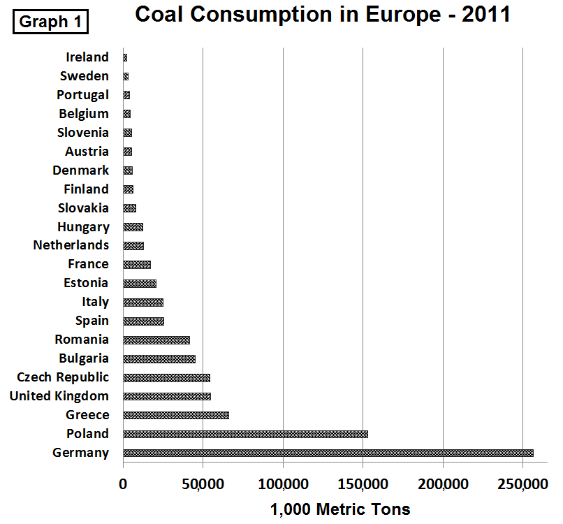 Europe Coal Demand