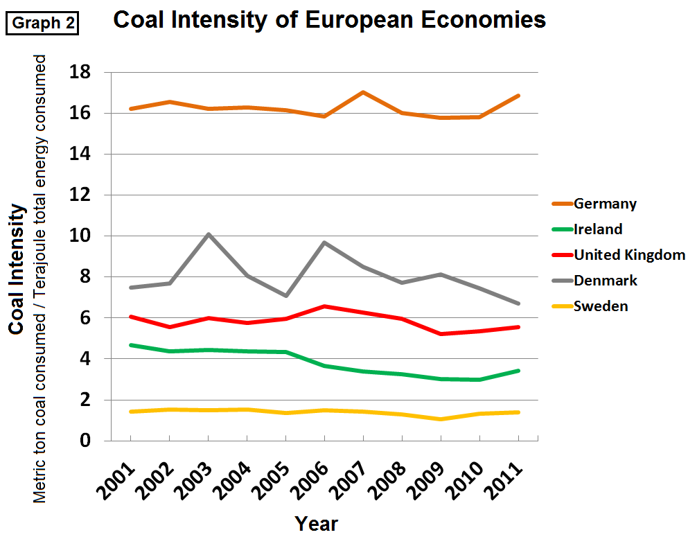 Europe Coal Intensity