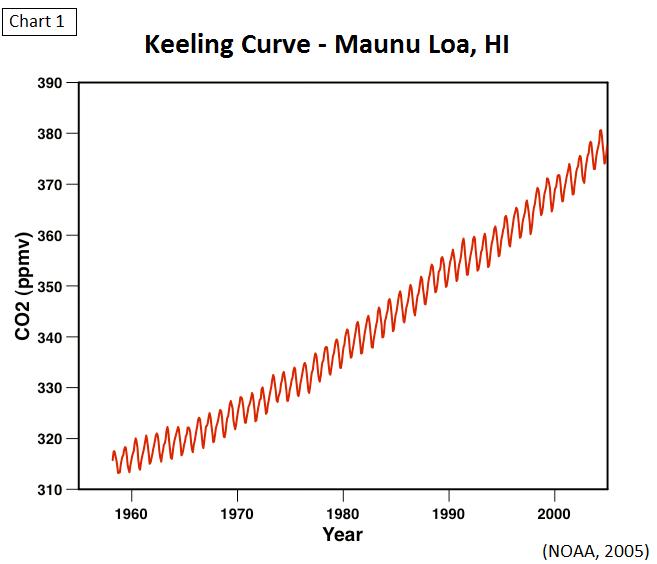 Keeling Curve
