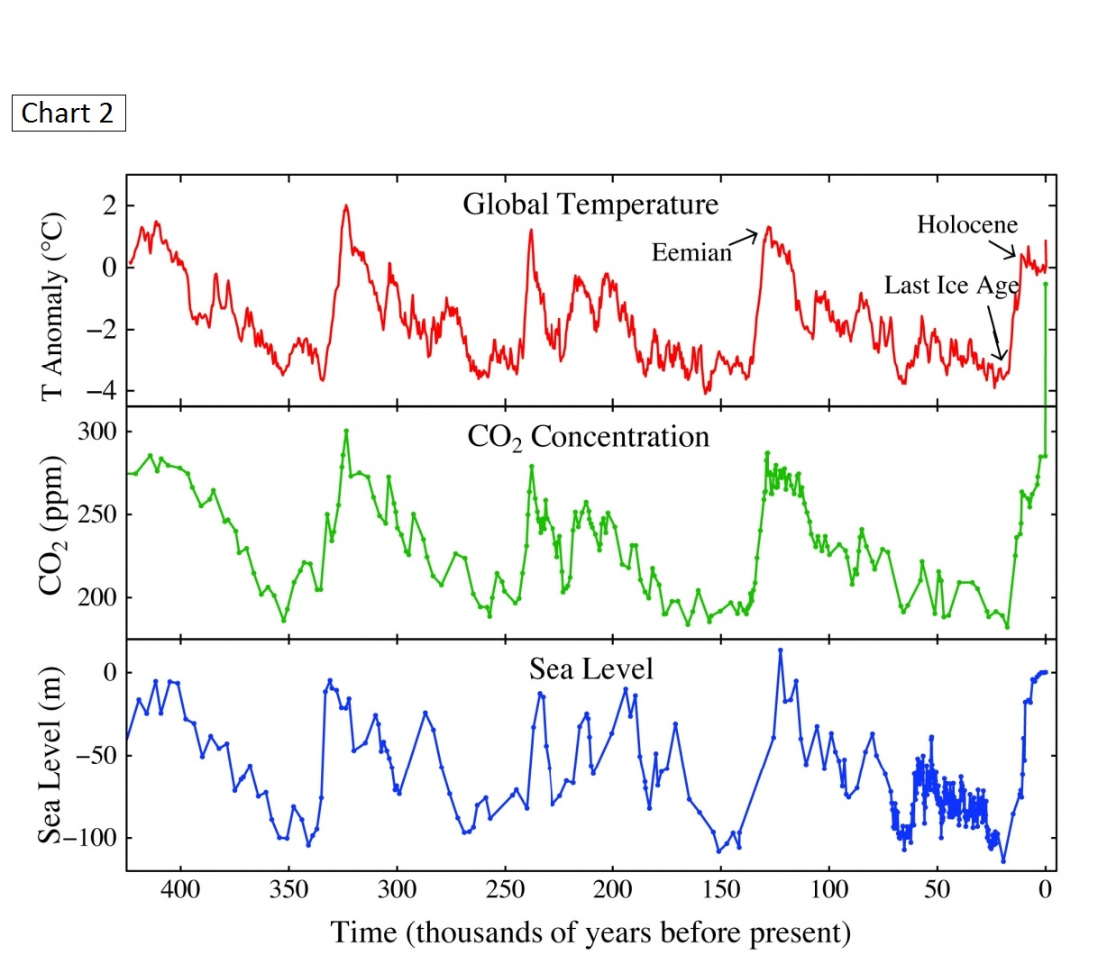 Global Temp Correlation