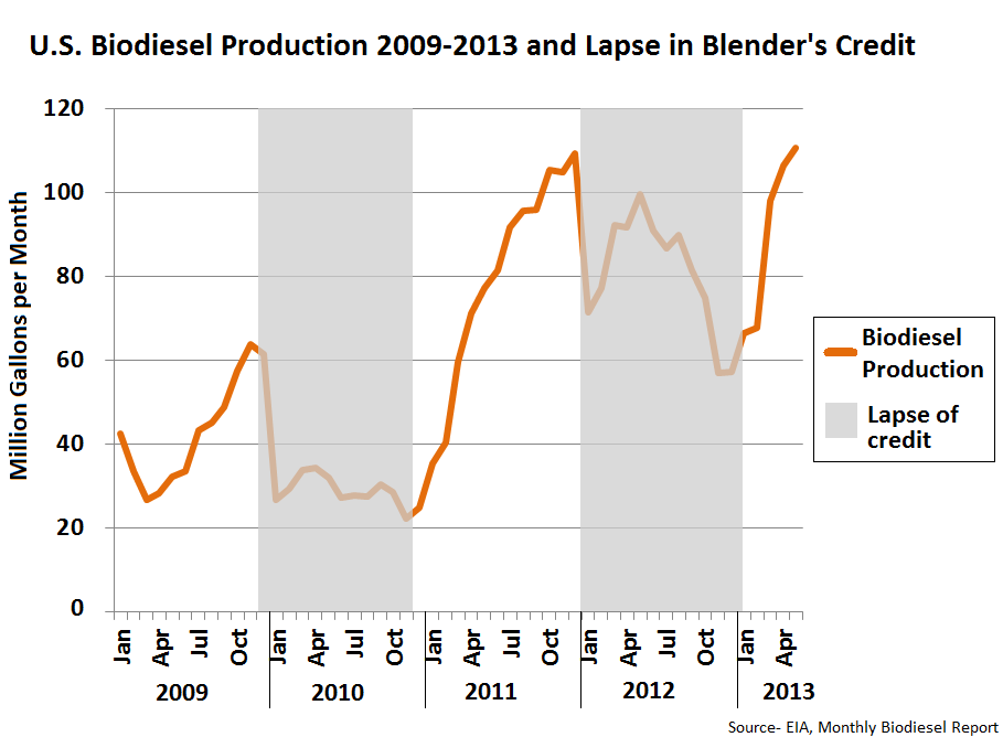 Biodiesel Prodcution vs Subsidies v3
