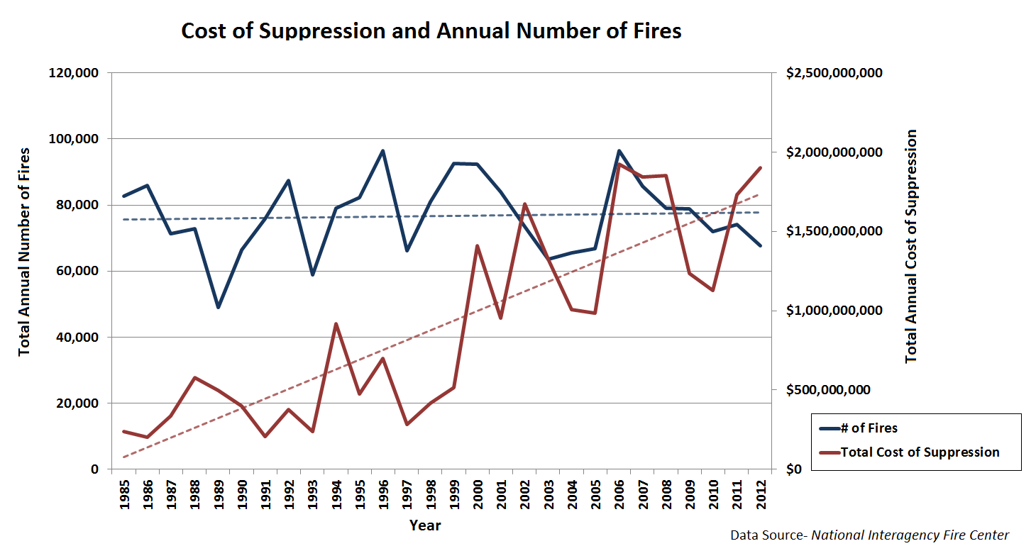 Cost of Fire and Number of Fires