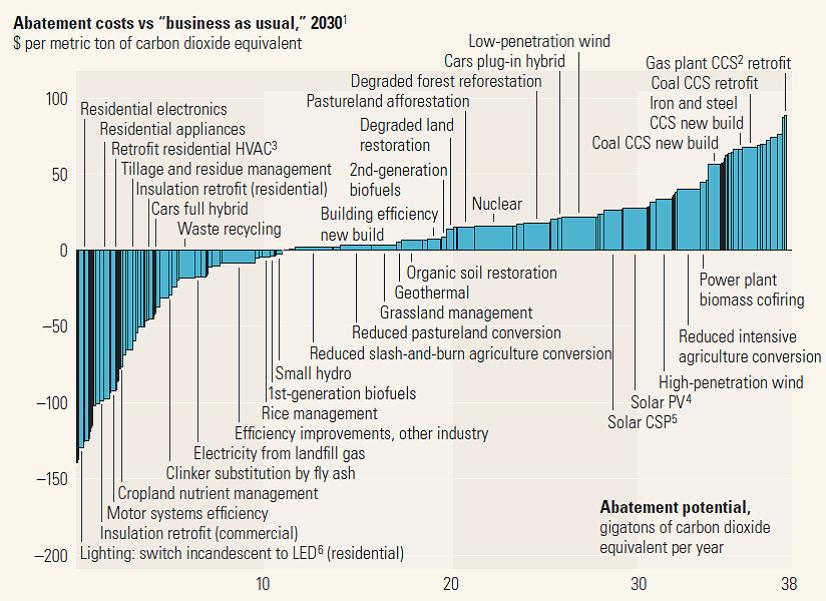Carbon Cost Abatement Curve