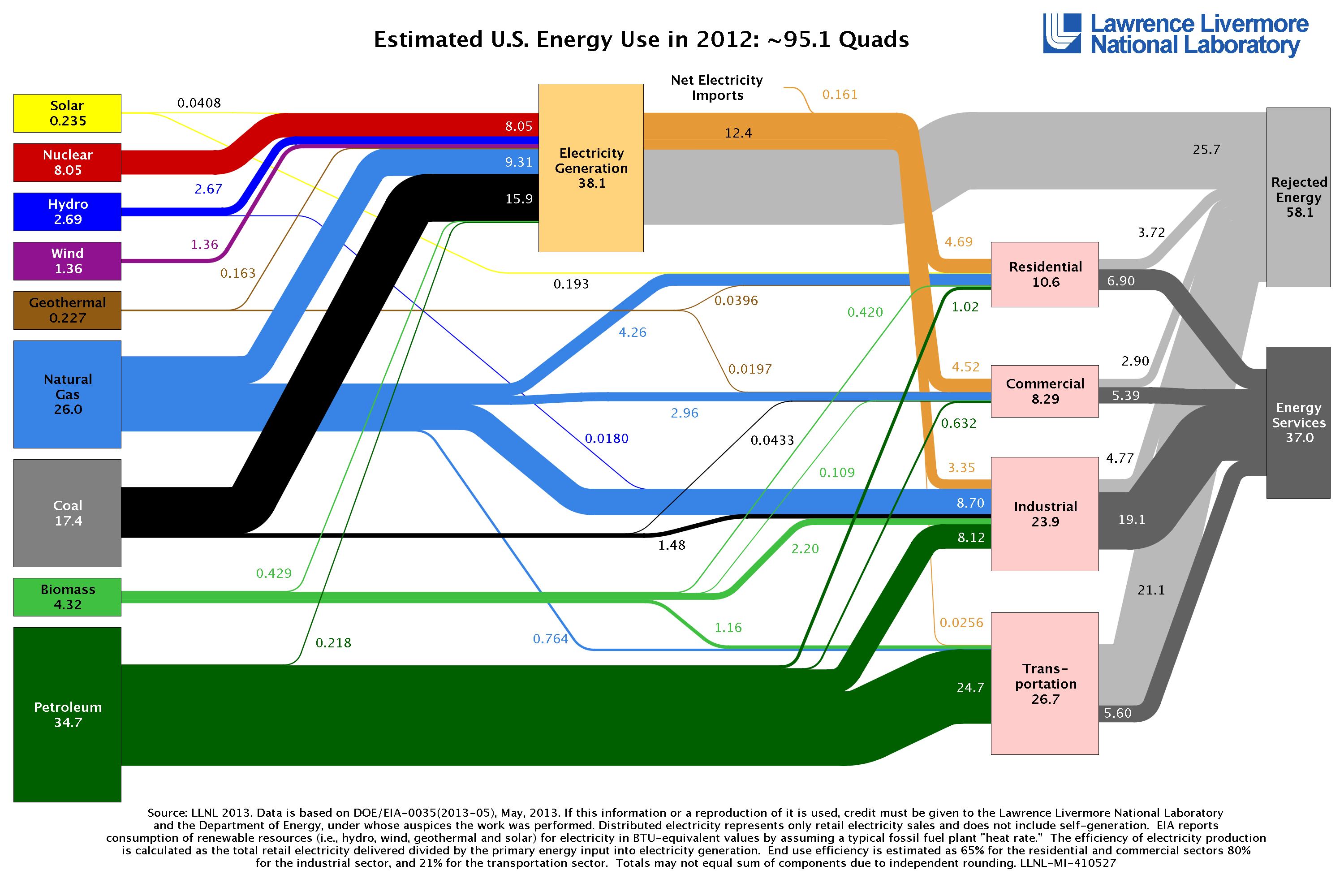 2012 US Energy Consumption